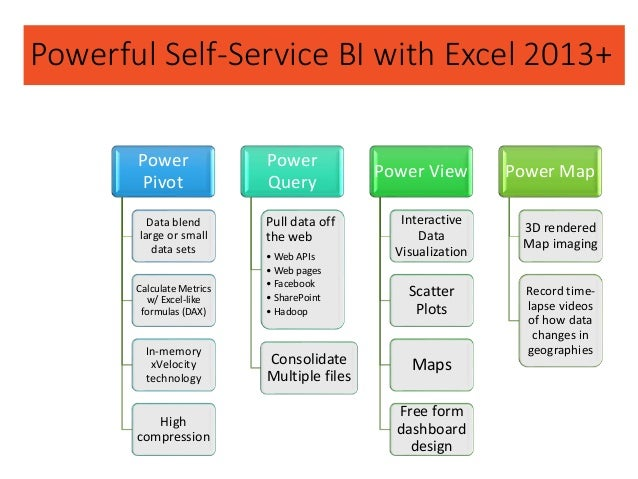 Powerful Self-Service BI with Excel 2013+ Power Pivot Data blend large or small data sets Calculate Metrics w/ Excel-like ...