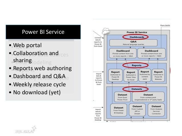 Data Refresh - Hybrid • Power BI Personal Gateway • Many Data Sources • Data Refresh configurable • Analysis Services Conn...