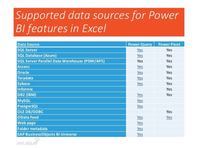 Supported data sources for Power BI features in Excel Analysis Services Tabular Yes Analysis Services MD Yes Reporting Ser...