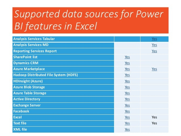 Supported connections for Power BI data refresh DATA SOURCE LOCATION AUTO-REFRESH GATEWAY REQUIRED SQL Azure Database Azur...
