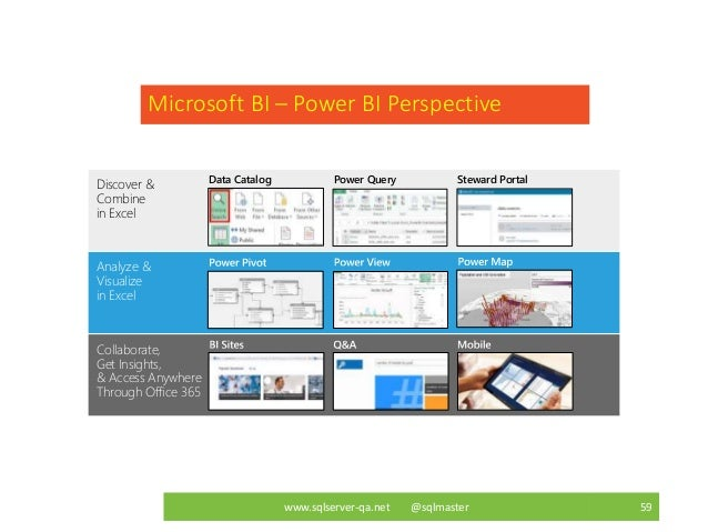 Best practices to deliver data analytics to the business with power bi