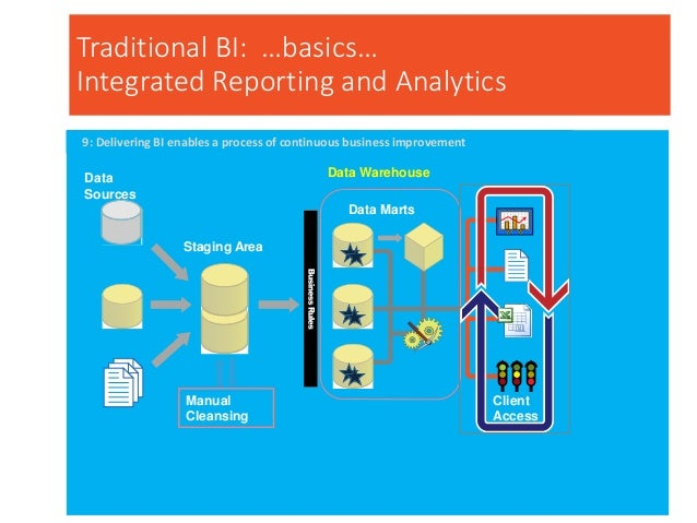 Traditional BI: …basics… Integrated Reporting and Analytics Data Sources Staging Area Manual Cleansing Data Marts Data War...