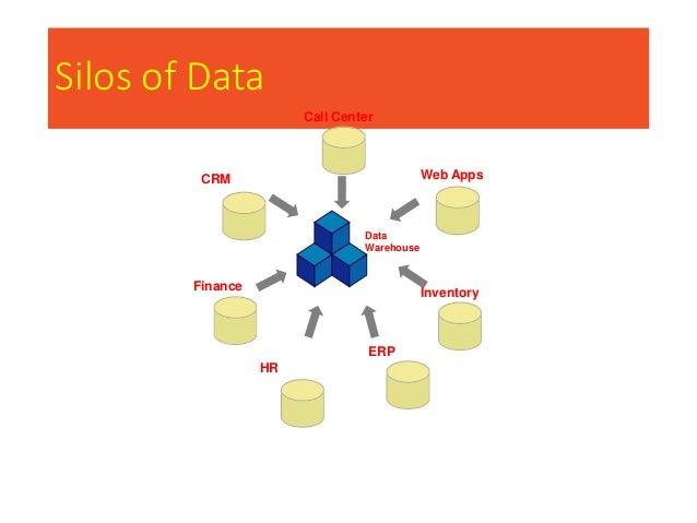 Silos of Data Data Warehouse Call Center Web Apps Inventory ERP HR Finance CRM