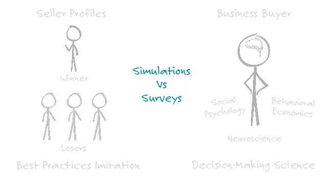 Sales and Marketing with Decision-Making Psychology