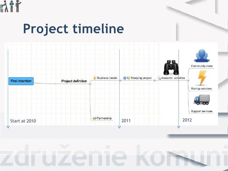 Project timelineStart at 2010        2011   2012
