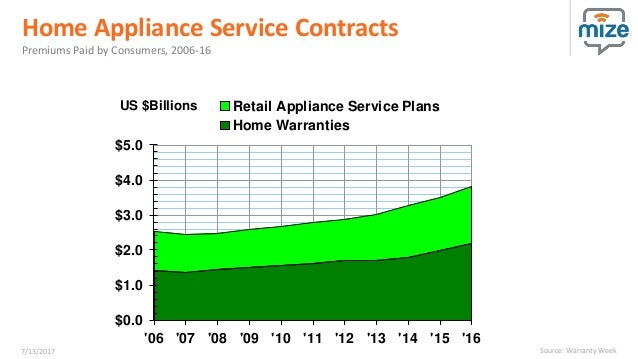 Best Practices To Grow Service Contract Sales Webinar By Mize
