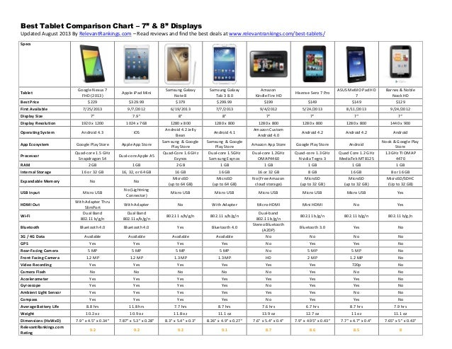 Best Tablet Comparison Chart - 7 and 8 inch