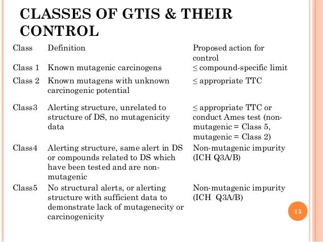 Ich B best techniques to genotoxities and impact of ich m7 guideline