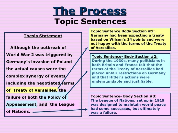 Topic sentence for research paper 28 images ant tiqa for Sentence of floor