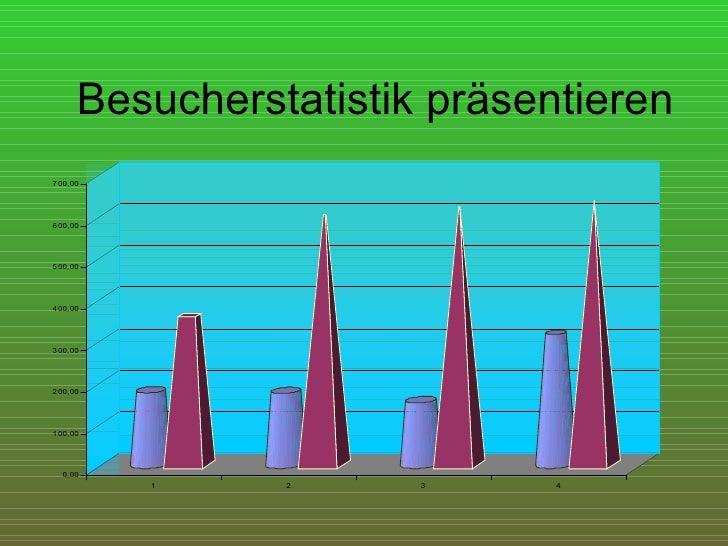 Besucherstatistik präsentieren