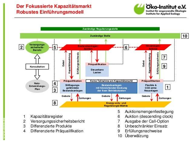Zuständige Regulierungsstelle Zuständige Stelle Flexible & CO2-arme Neuanlagen Gebot Stilllegungs- gefährdete Bestandsanla...