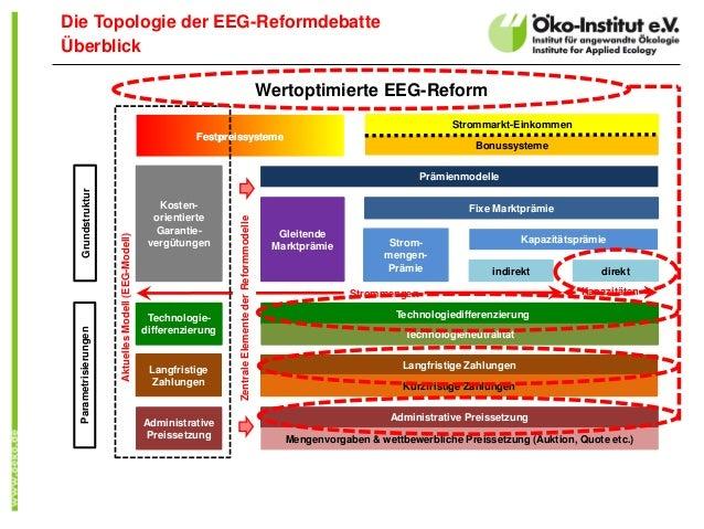 Die Topologie der EEG-Reformdebatte Überblick Kosten- orientierte Garantie- vergütungen Langfristige Zahlungen Langfristig...