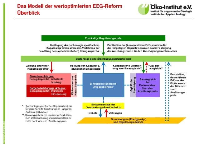 Das Modell der wertoptimierten EEG-Reform Überblick Zuständige Regulierungsstelle Zuständige Stelle (Übertragungsnetzbetre...