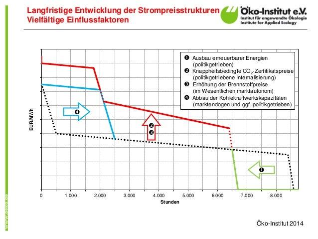 Langfristige Entwicklung der Strompreisstrukturen Vielfältige Einflussfaktoren Öko-Institut 2014 0 1.000 2.000 3.000 4.000...