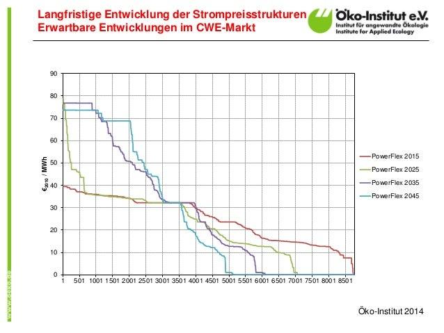 Langfristige Entwicklung der Strompreisstrukturen Erwartbare Entwicklungen im CWE-Markt 0 10 20 30 40 50 60 70 80 90 1 501...