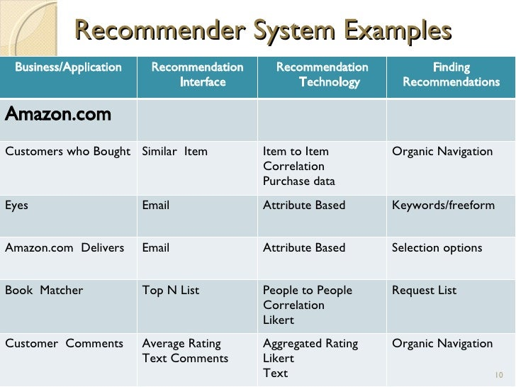 Business Recommendation Examples: Recommender Systems In E-Commerce