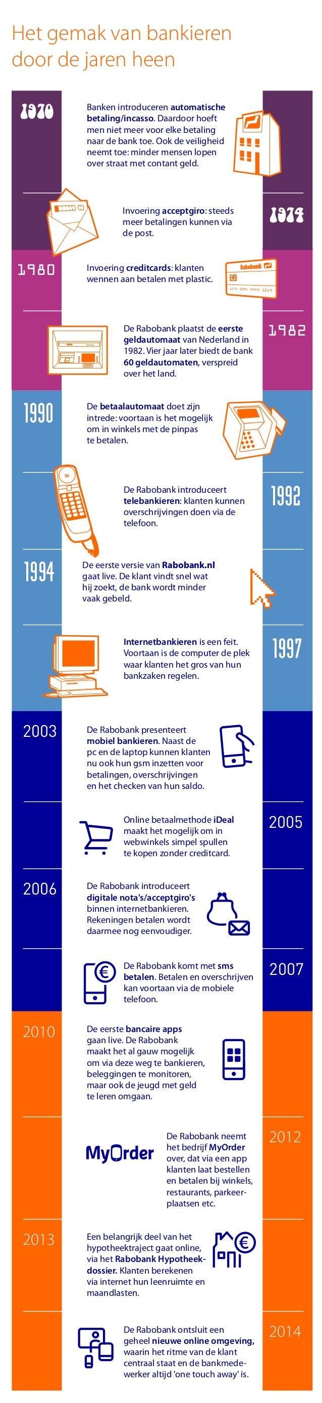 1970 1974 Banken introduceren automatische betaling/incasso. Daardoor hoeft men niet meer voor elke betaling naar de bank ...