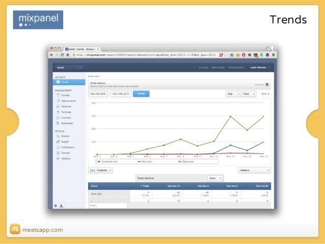 Trends  meetsapp.com