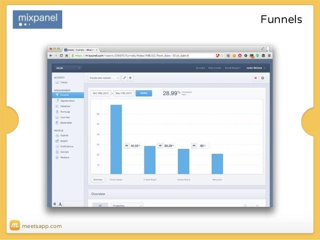 Funnels  meetsapp.com