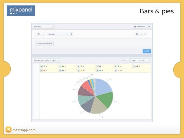 Bars & pies  meetsapp.com