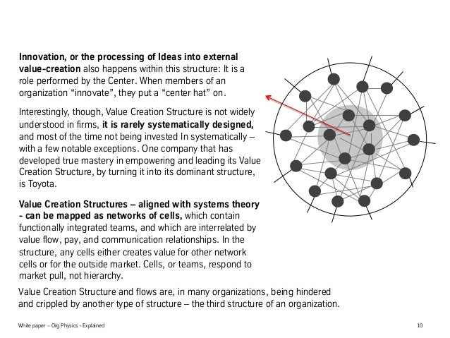 White paper – Org Physics - Explained 10 Innovation, or the processing of Ideas into external value-creation also happens ...
