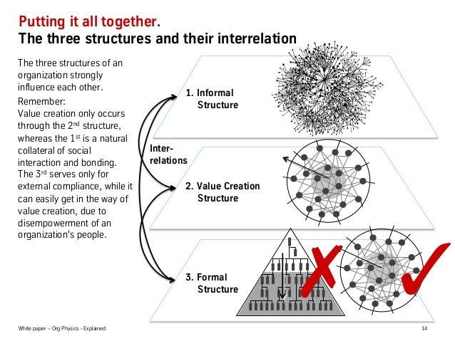 White paper – Org Physics - Explained 14 1. Informal Structure 3. Formal Structure 2. Value Creation Structure Inter- r...