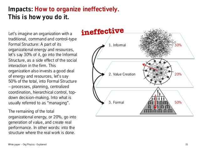 White paper – Org Physics - Explained 15 Impacts: How to organize ineffectively. This is how you do it. Let's imagine an o...