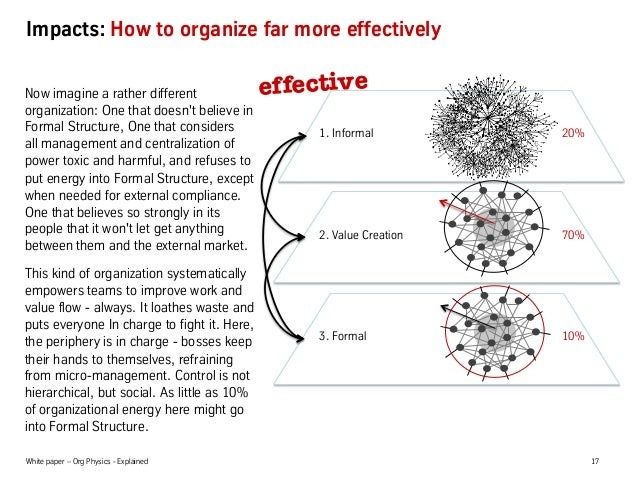 White paper – Org Physics - Explained 17 Impacts: How to organize far more effectively Now imagine a rather different orga...