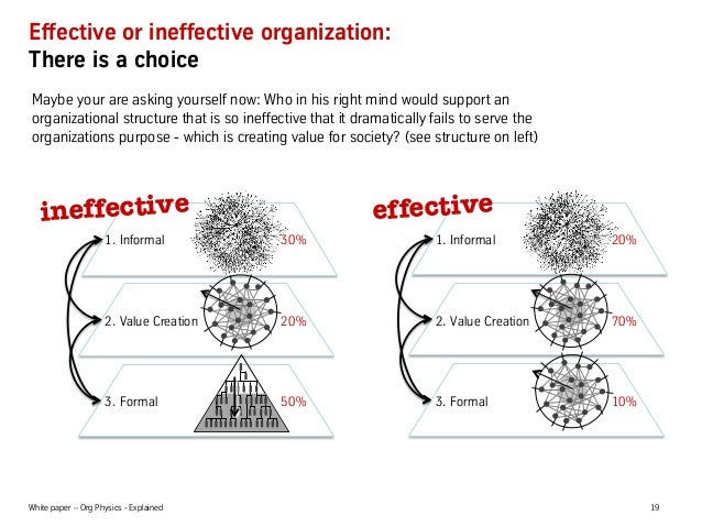 White paper – Org Physics - Explained 19 Effective or ineffective organization: There is a choice 1. Informal 20% 3. Forma...