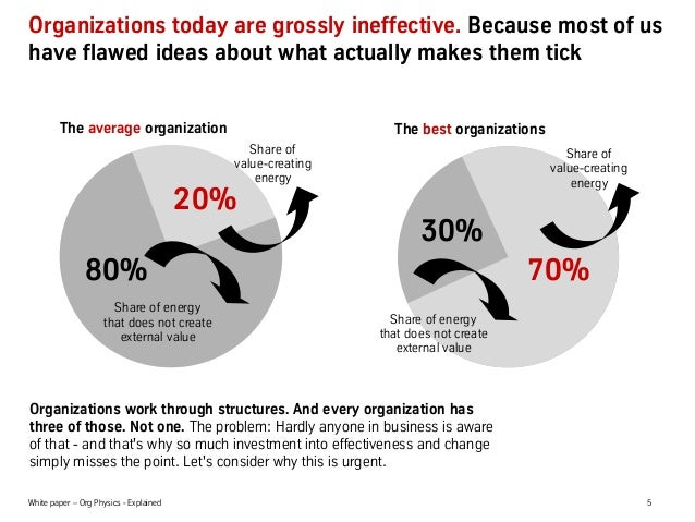 White paper – Org Physics - Explained 5 Organizations today are grossly ineffective. Because most of us have flawed ideas ...