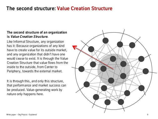 White paper – Org Physics - Explained 9 The second structure: Value Creation Structure The second structure of an organiza...