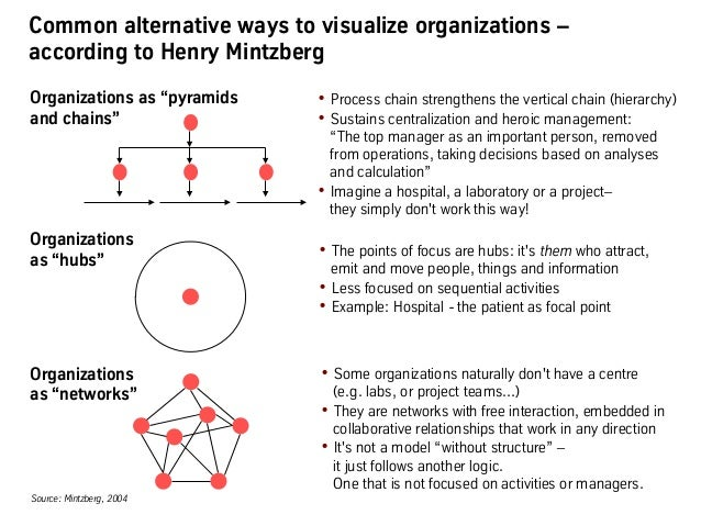 Common alternative ways to visualize organizations – according to Henry Mintzberg •Process chain strengthens the vertical...