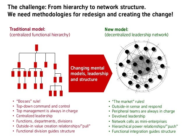 """The challenge: From hierarchy to network structure. We need methodologies for redesign and creating the change! • """"Bosses..."""