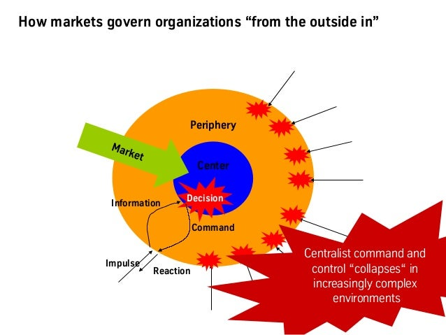 """How markets govern organizations """"from the outside in"""" Periphery Center Information Decision Impulse Command Reaction Cent..."""