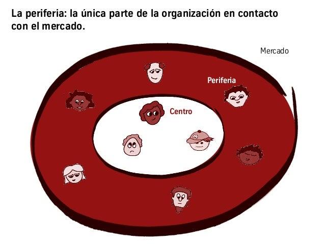 La periferia: la única parte de la organización en contacto con el mercado. Centro Mercado Periferia
