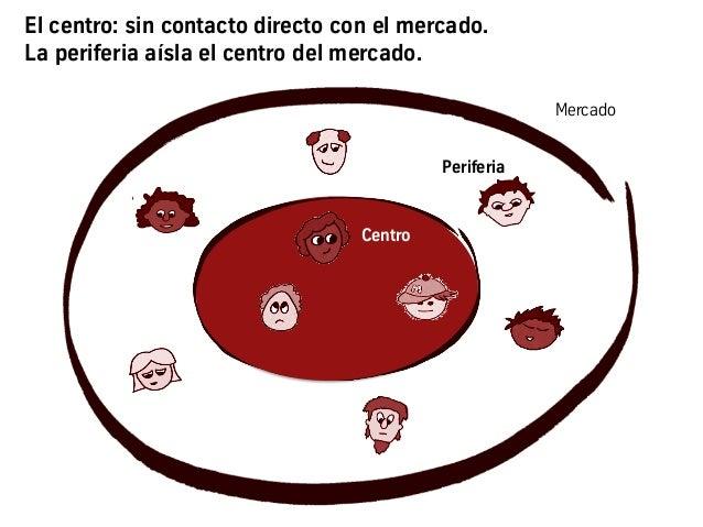 El centro: sin contacto directo con el mercado. La periferia aísla el centro del mercado. Centro Mercado Periferia