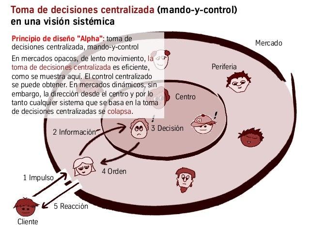 2 Información 4 Command Toma de decisiones centralizada (mando-y-control) en una visión sistémica 1 Impulso 4 Orden ! 3 De...