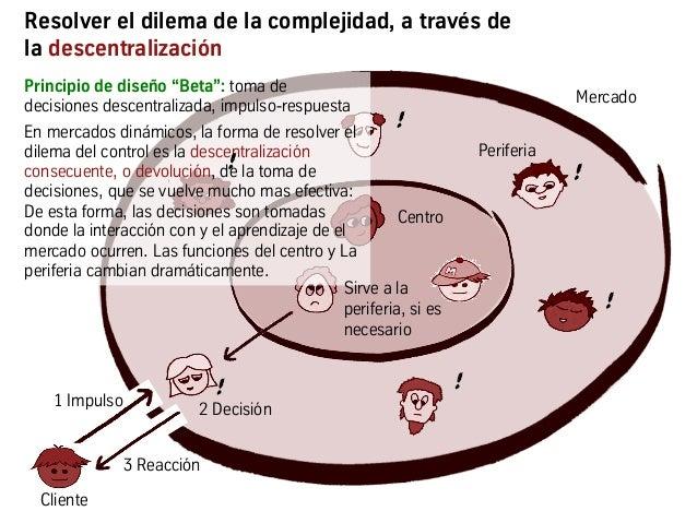 2 Información Resolver el dilema de la complejidad, a través de la descentralización 1 Impulso ! 2 Decisión 3 Reacción Cen...