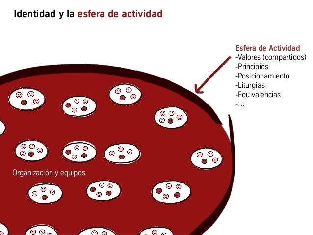 Identidad y la esfera de actividad Organización y equipos Esfera de Actividad -Valores (compartidos) -Principios -Posic...