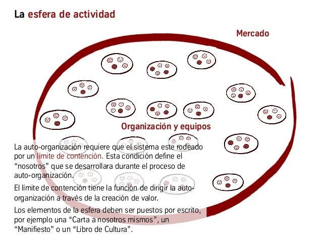 La esfera de actividad Organización y equipos Mercado La auto-organización requiere que el sistema este rodeado por un lím...
