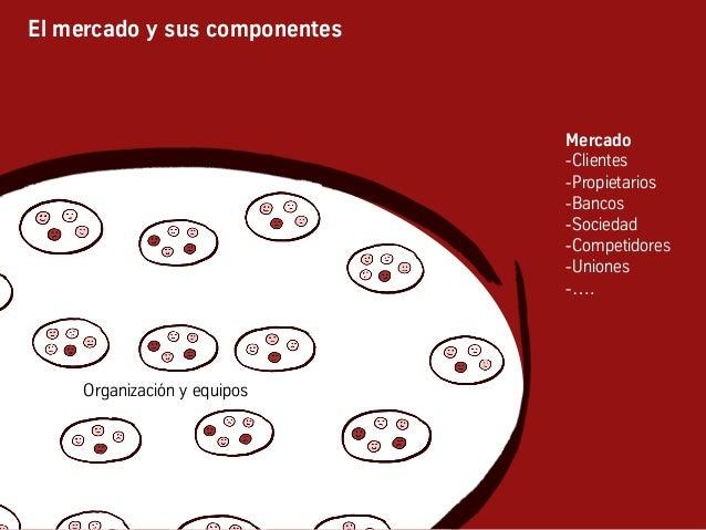 El mercado y sus componentes Organización y equipos Mercado -Clientes -Propietarios -Bancos -Sociedad -Competidores -...