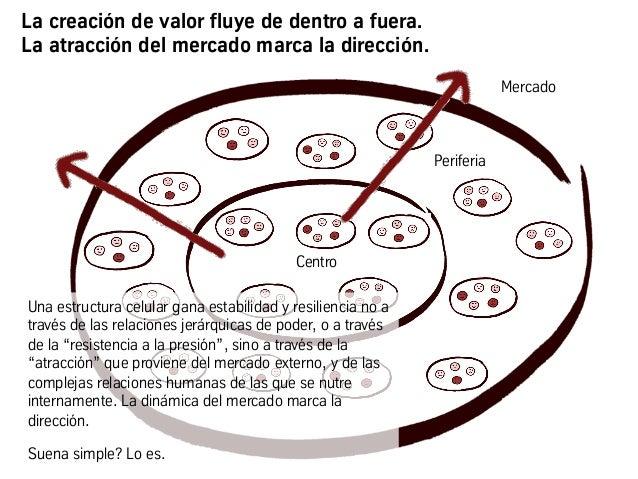 La creación de valor fluye de dentro a fuera. La atracción del mercado marca la dirección. Centro Mercado Periferia Una es...