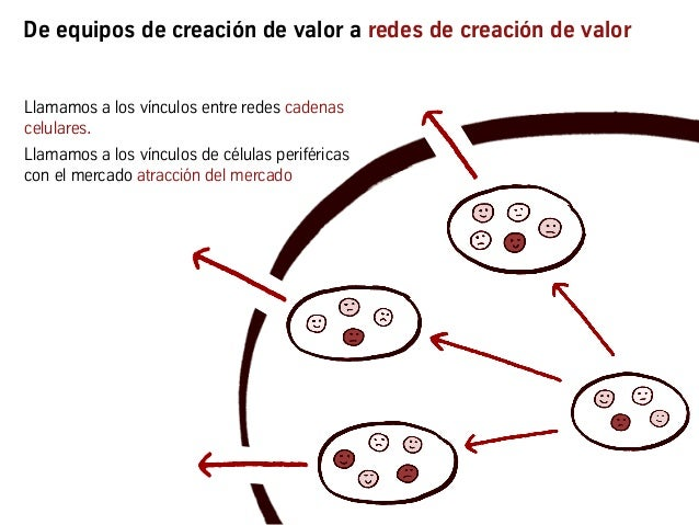 De equipos de creación de valor a redes de creación de valor Llamamos a los vínculos entre redes cadenas celulares. Llamam...