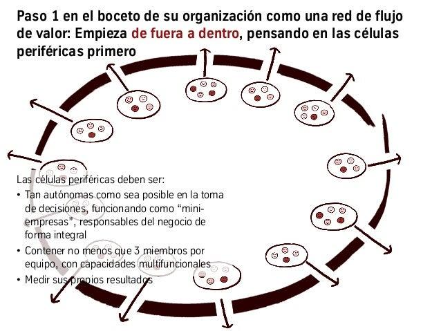 Paso 1 en el boceto de su organización como una red de flujo de valor: Empieza de fuera a dentro, pensando en las células ...