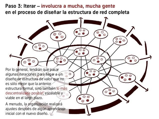 Paso 3: Iterar – involucra a mucha, mucha gente en el proceso de diseñar la estructura de red completa Por lo general, ten...