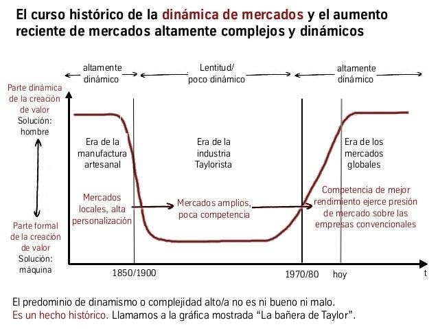 Parte formal de la creación de valor Solución: máquina Parte dinámica de la creación de valor Solución: hombre Lentitud/ p...