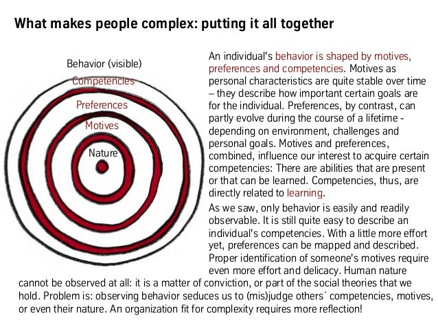 What makes people complex: putting it all together An individual's behavior is shaped by motives, preferences and competen...