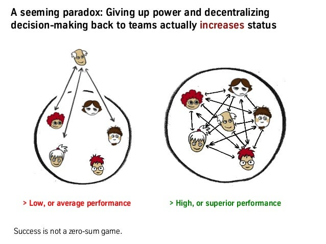 A seeming paradox: Giving up power and decentralizing decision-making back to teams actually increases status > Low, or av...