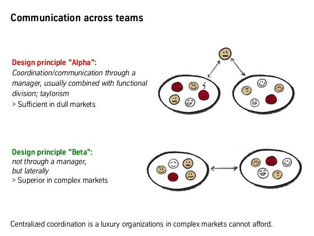 """Design principle """"Alpha"""": Coordination/communication through a manager, usually combined with functional division; taylori..."""