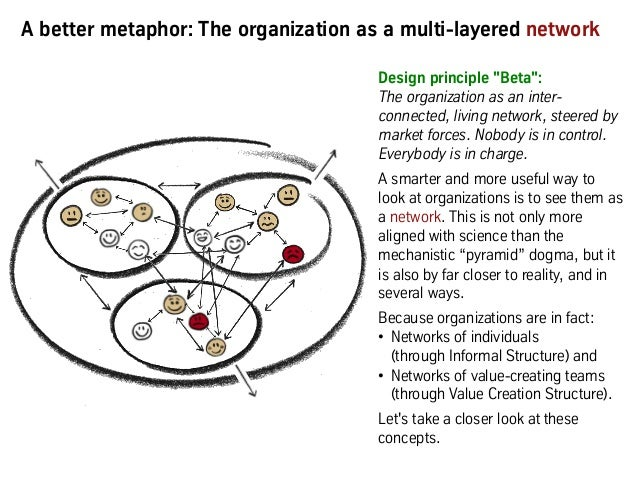 """Design principle """"Beta"""": The organization as an inter- connected, living network, steered by market forces. Nobody is in c..."""
